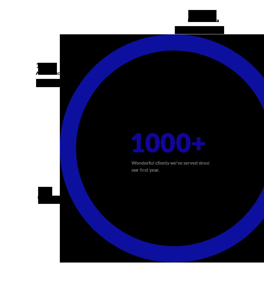 Clients-1000+